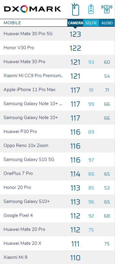 Huawei Mate 20 X dxomark