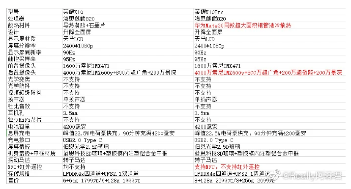 Honor X10 and X10 Pro Specifications