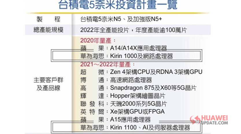 Huawei Kirin 1000, 1100
