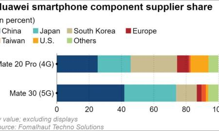 Huawei Smartphone component supplier