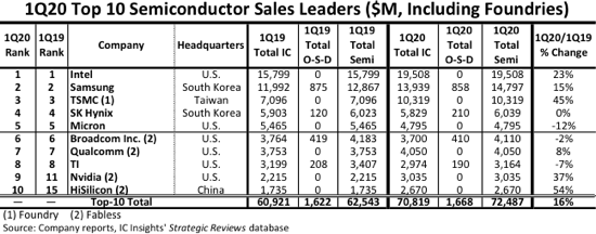 Top 10 semiconductor Sales Leader in Q1 2020