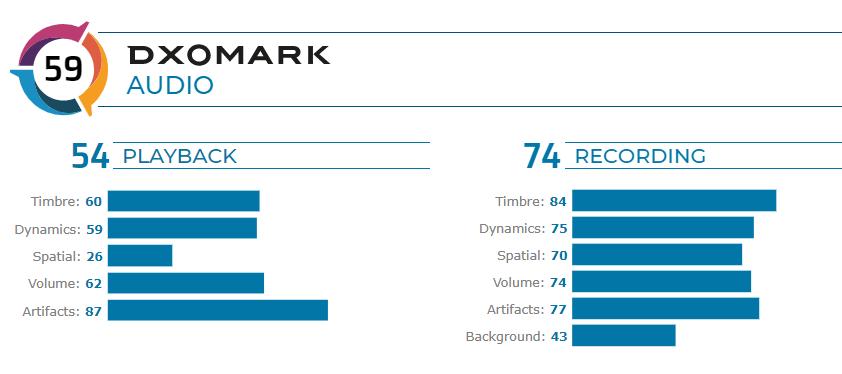 P40 Pro Audio Score DXOMARK
