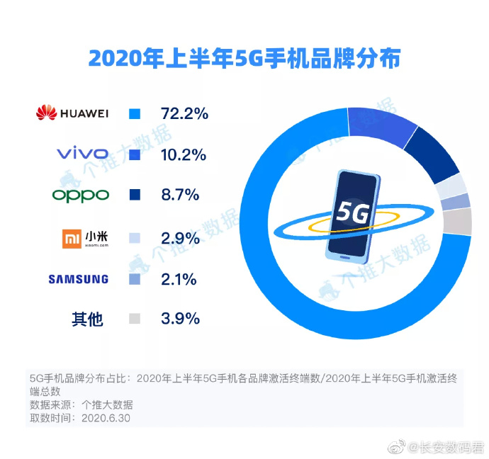 Huawei accounted for 72.2%