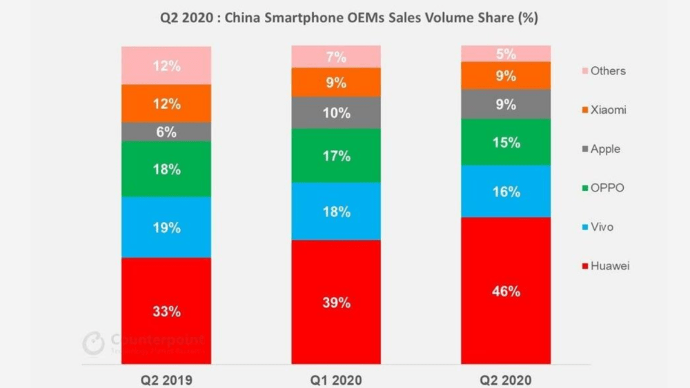 Monthly Smartphone Market Pulse, July 2020