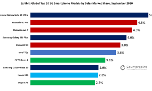 Global Top 10 5G Smartphone models, 4 Huawei phones listed in the top 10