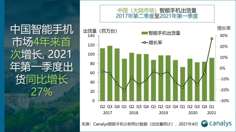 Huawei Canalys Report