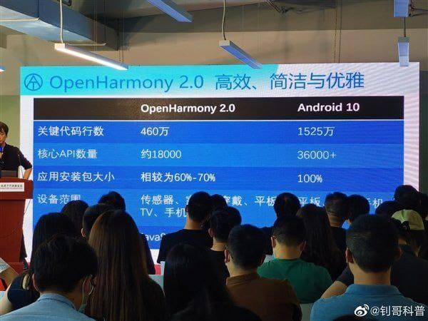 Hongmeng OpenHarmony 2.0 vs Android 10