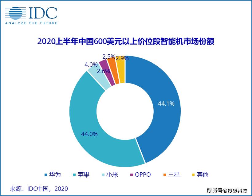 IDC Q1 2020 China