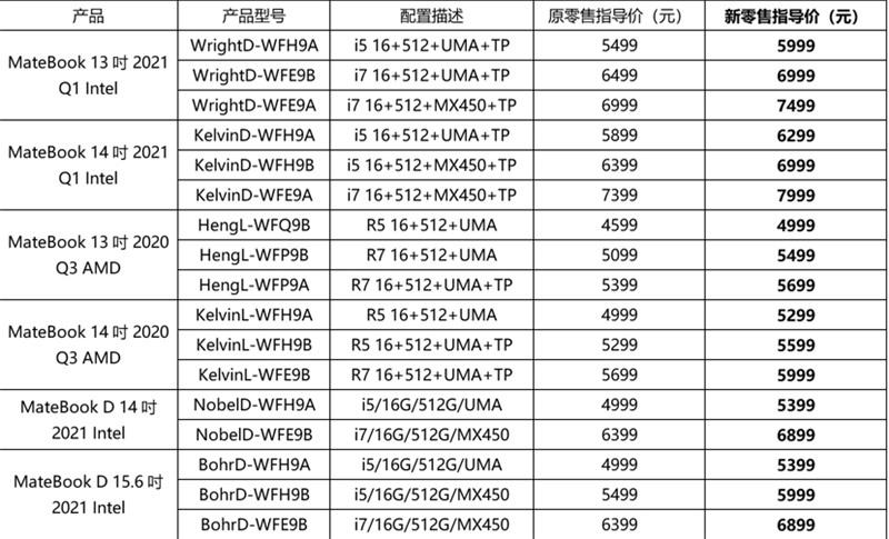 Latest price of Huawei MateBooks
