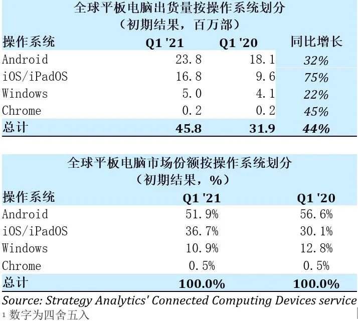 Q1 2021 Global Tablet Market Share- Connected Computing Devices