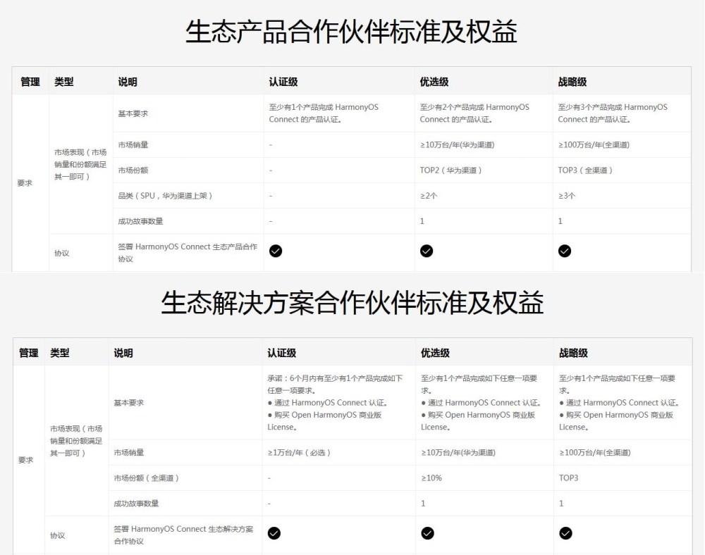 Huawei HarmonyOS partners revealed