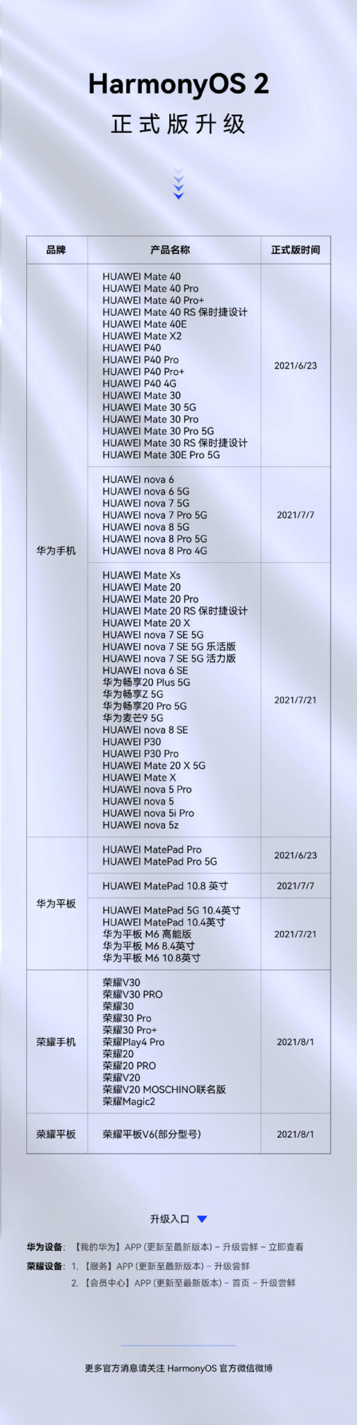 65 Huawei devices received HarmonyOS 2 stable update