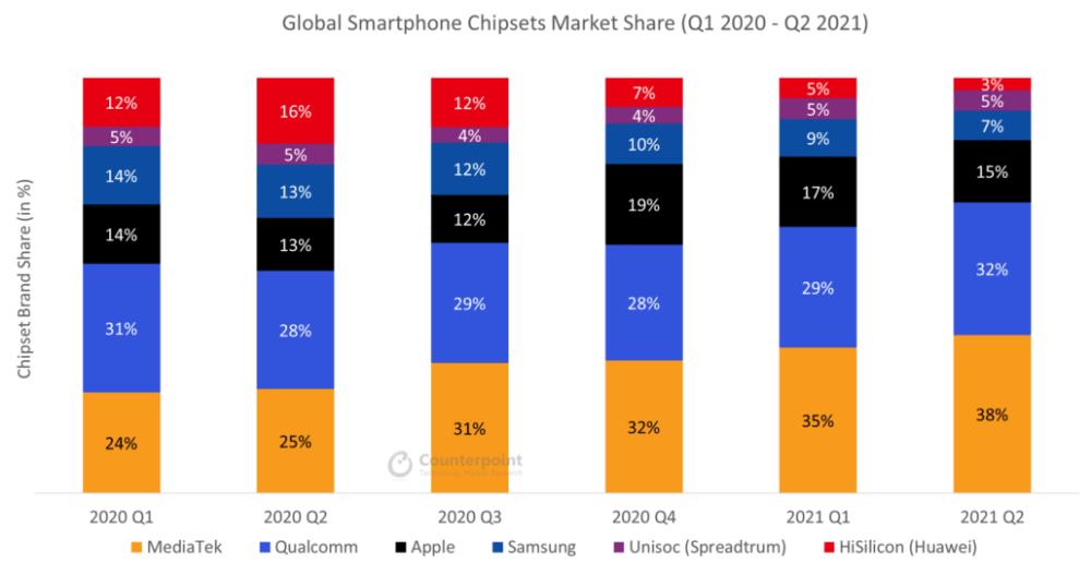 Global Smartphone AP Market Share Q2 2021