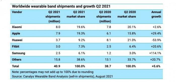 Global smart wearable market statistics for the second quarter of 2021