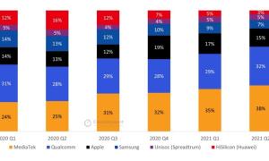 Gobal smartphone chipsets market share Q2 2021