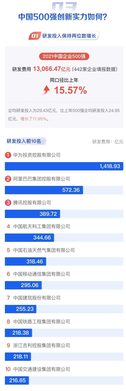 top 500 Chinese enterprises list