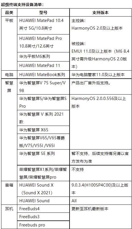 Huawei FreeBuds Pro joins the HarmonyOS system super terminal-1
