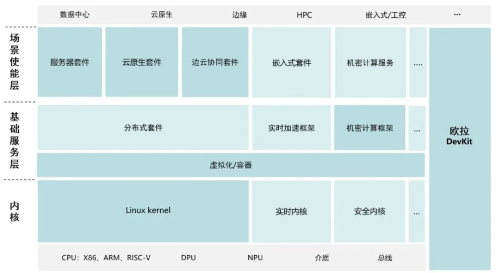 Huawei openEuler 21.09