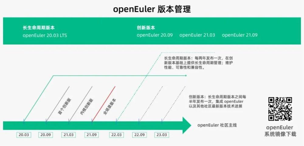 openEuler 21.09