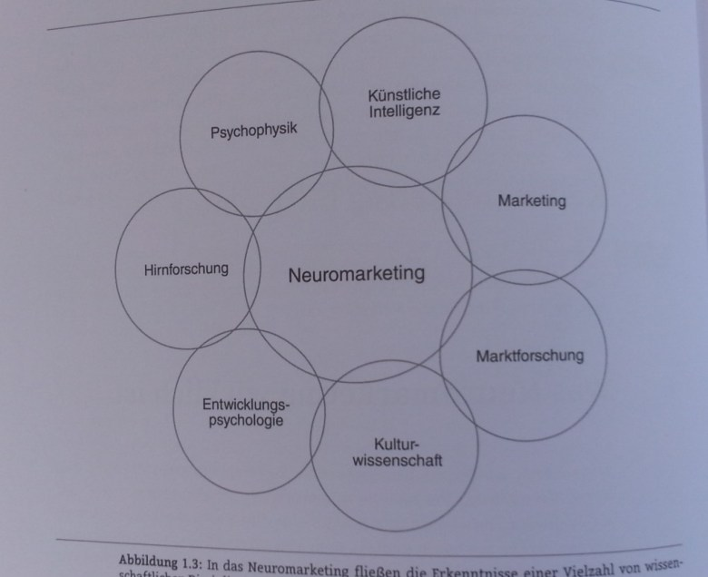 Neumarketing