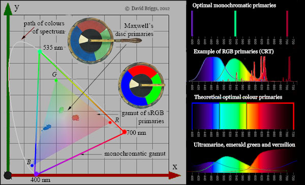 The Dimensions Of Colour Additive Mixing