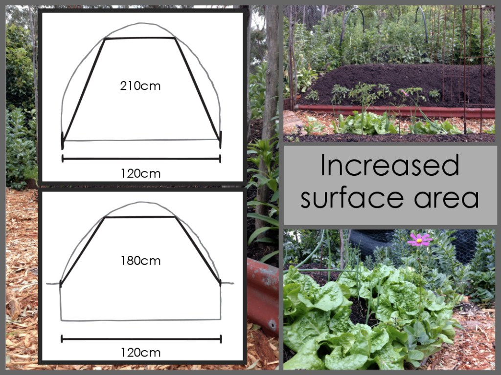 Increased surface area