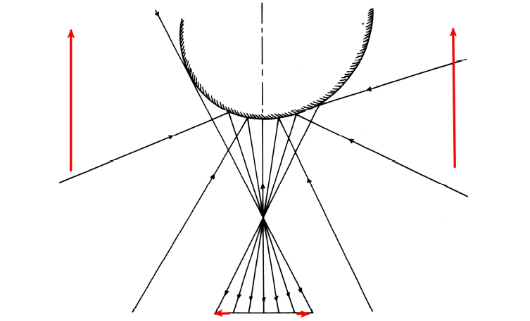 Design for a Conical Mirror Figure 3
