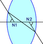 Nodal Points of a Lens