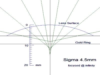 Sigma 4.5mm