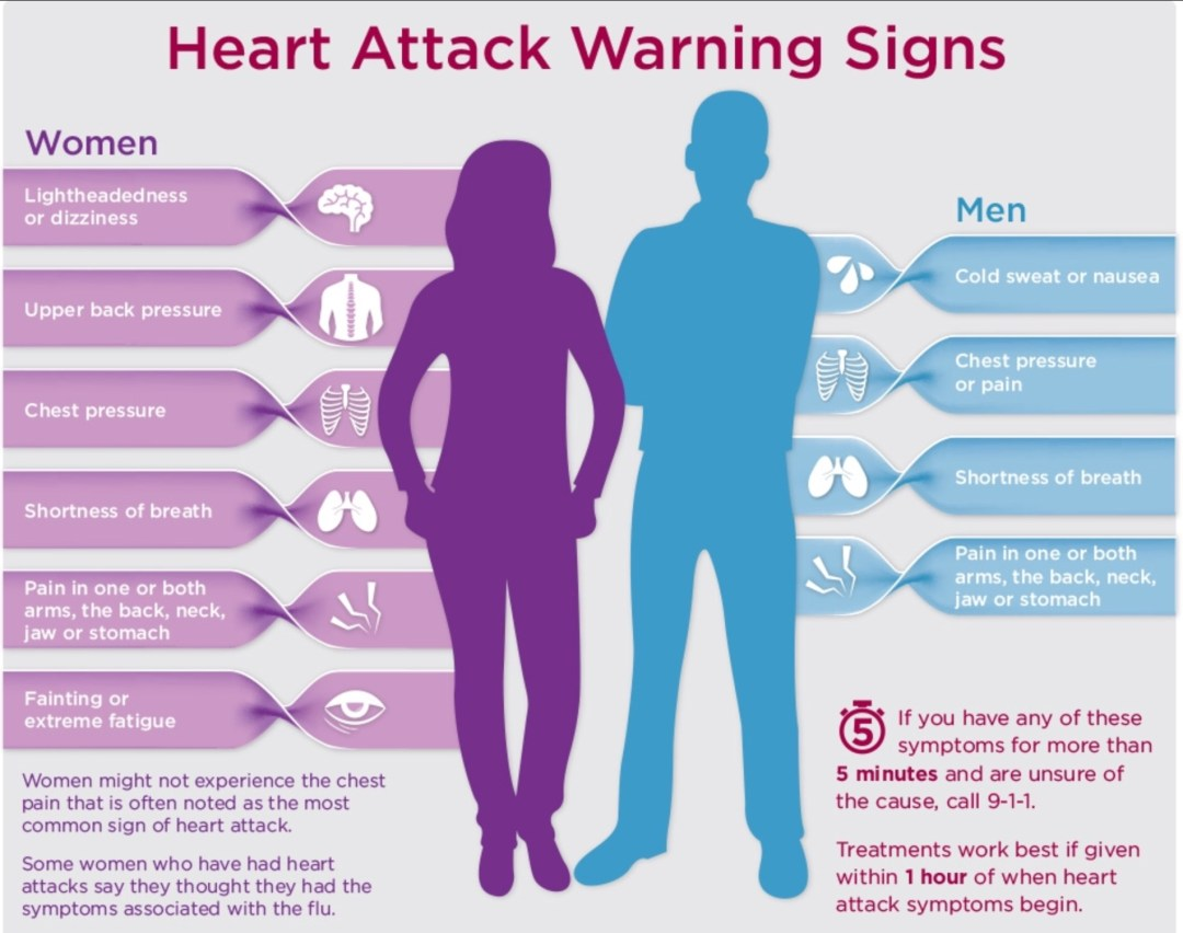 Signs/Symptoms of Heart Attack
