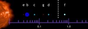 GJ581 Planets