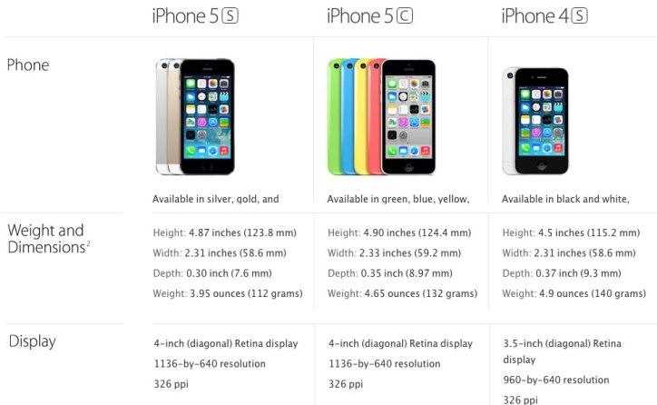 iPhone Sizes Comparison