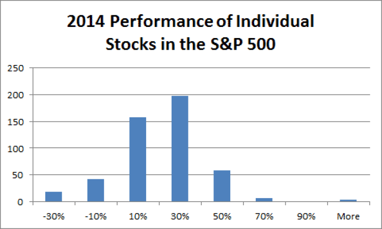 2014 Individual S&P 500 Component Stock Performance by Fort Worth Financial Planner Hull Financial Planning