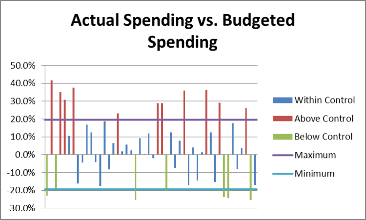 Actual Versus Budgeted Spending by Fort Worth Financial Planner Hull Financial Planning