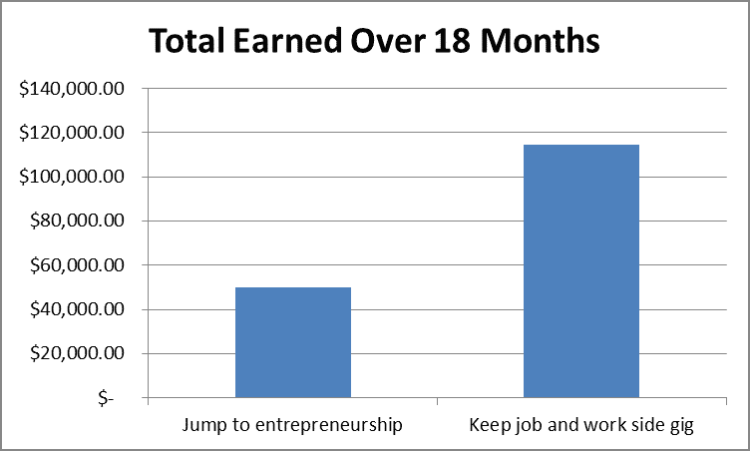 Cost of jumping into entrepreneurship too early by Fort Worth Financial Planner Hull Financial Planning