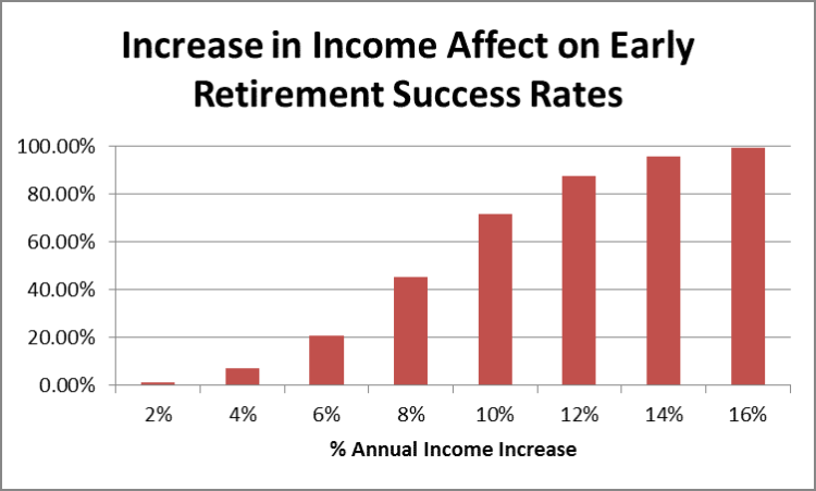 Increase in Income Affect on Early Retirement Success Rates by Fort Worth Financial Planner Hull Financial Planning