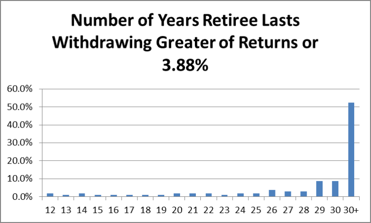 Number of Years Retiree Lasts by Fort Worth Retirement Planner Hull Financial Planning