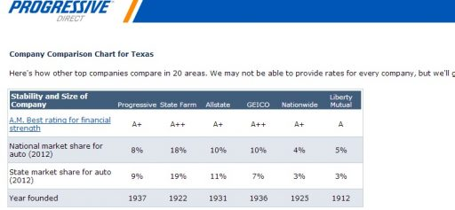 Progressive Insurance Texas comparison chart by Fort Worth Financial Planner Hull Financial Planning