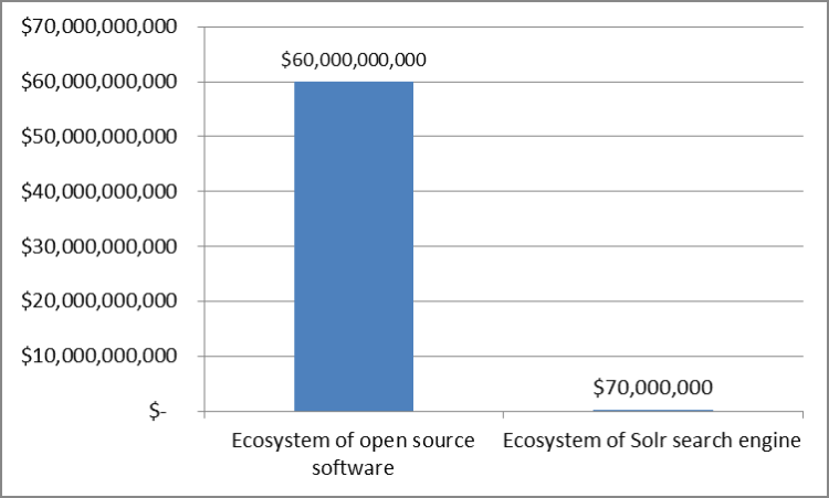 Solr vs open source revenues in 2008 by Fort Worth Financial Planner Hull Financial Planning