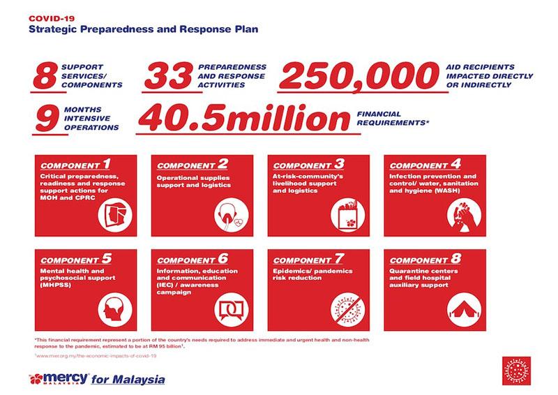 MERCY Malaysia's COVID-19 Strategic Preparedness and Response Plan by Humanitarian Capital