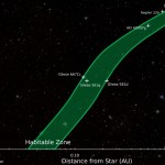The Habitable Zone