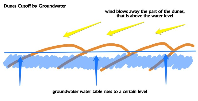 Dunes-Cutoff-by-Groundwater