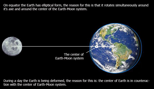 Earth-moon-system