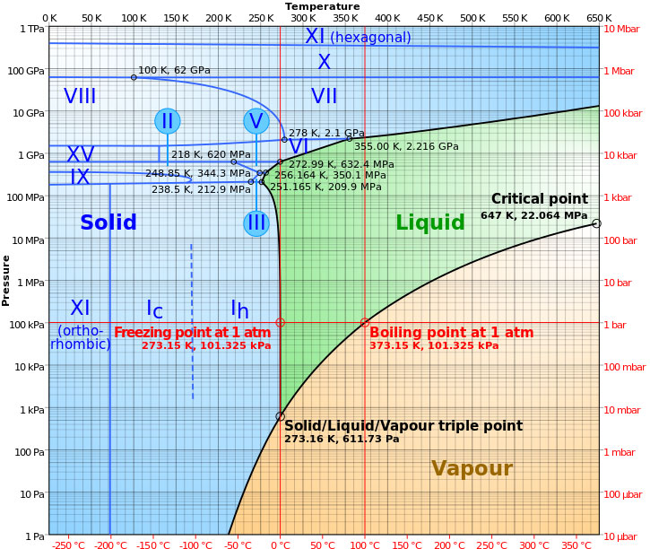 Phase-Diagram-of-Water