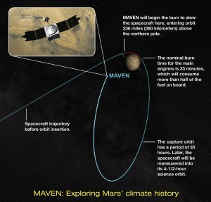 MAVEN-orbit-insertion