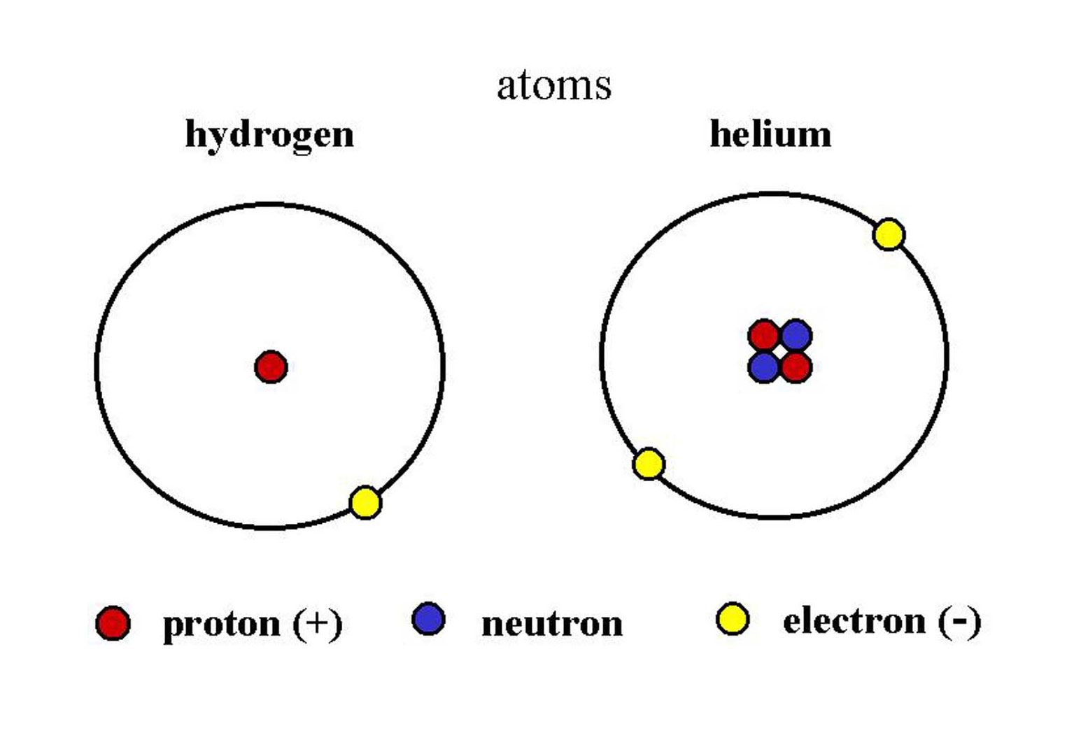 Hydrogen And Helium Atoms