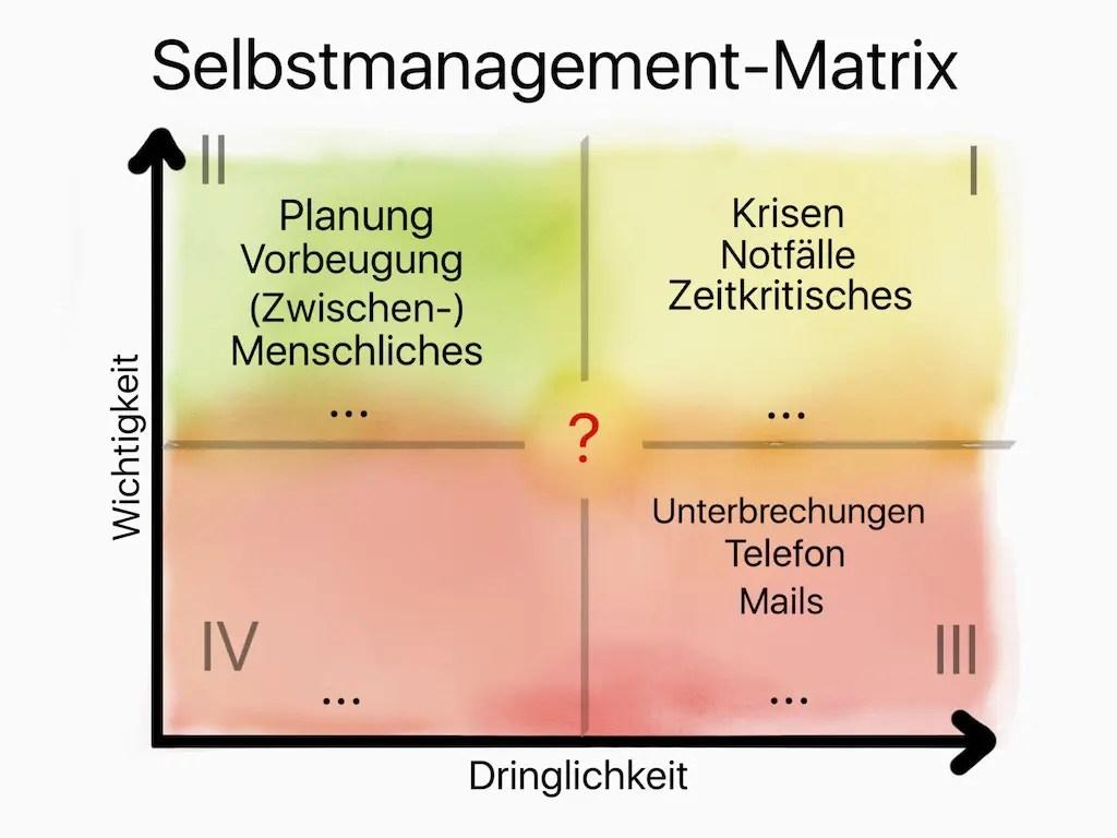 Selbstmanagement nach Wichtigkeit und Dringlichkeit