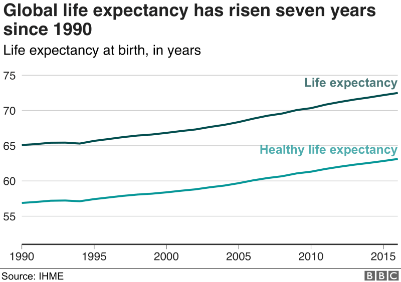 Chart showing how global life expectancy has increased seven years since 1990