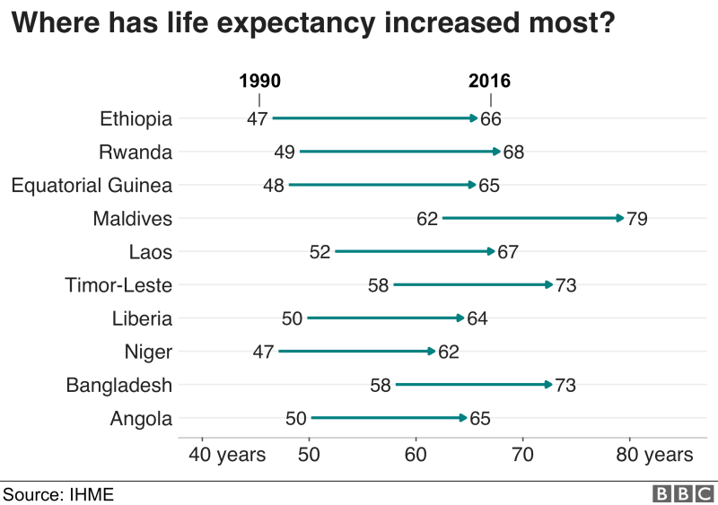 Ethiopia had the largest increase in life expectancy from 1990, going from 47 to 66 years