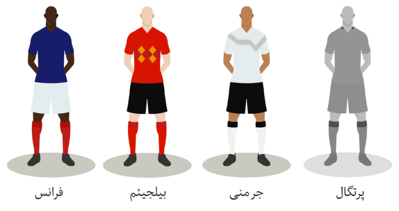 ورلڈ کپ کی ٹیمیں
